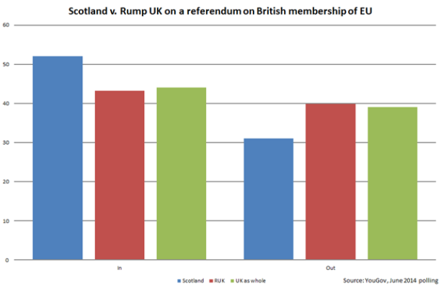 Scotland v Rump UK on Brexit referendum [YouGov, June 2014 polling]