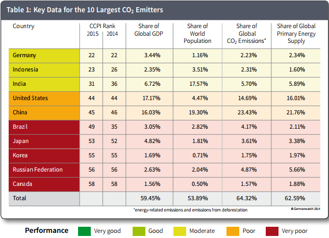Data for ten largest CO2 emitters.