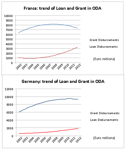 ODA loans have increased, as ODA grants have dipped