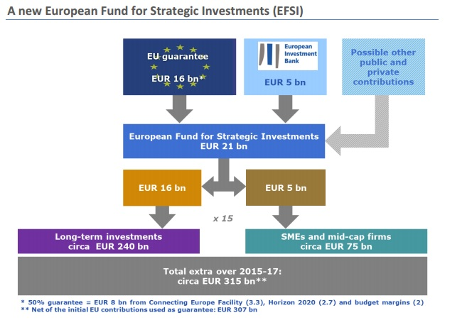 New European Fund for Strategic Investment