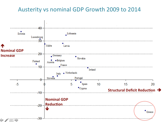 Austerity vs nominal GDP 2009 to 2014
