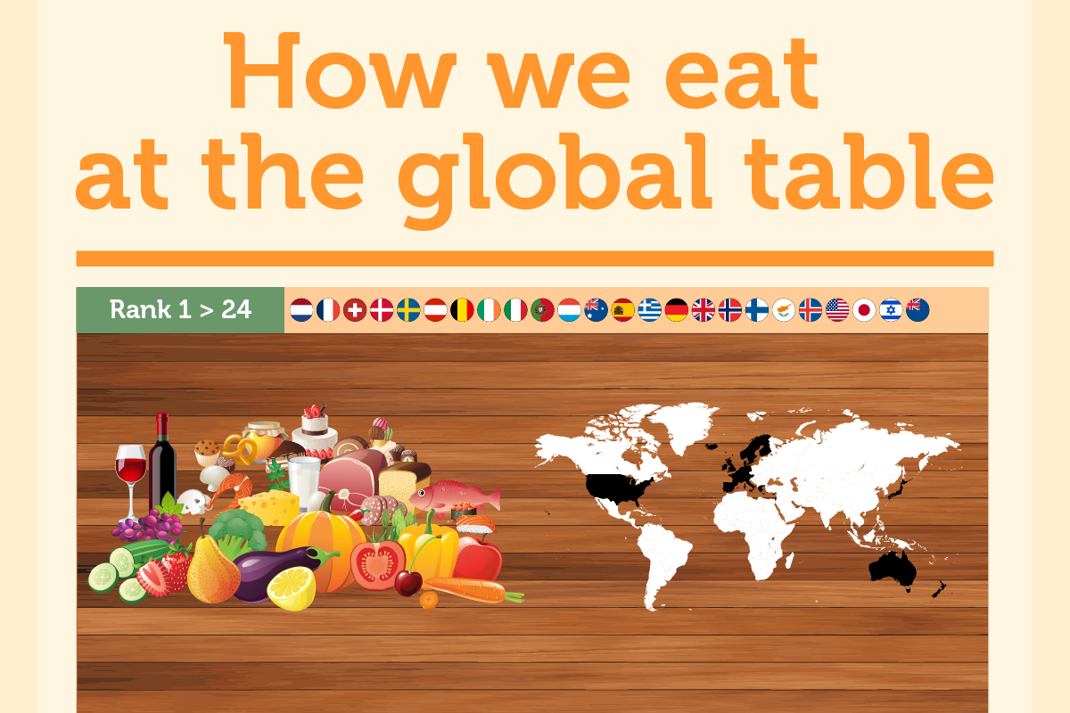INFOGRAPHIC: How we eat at the global table