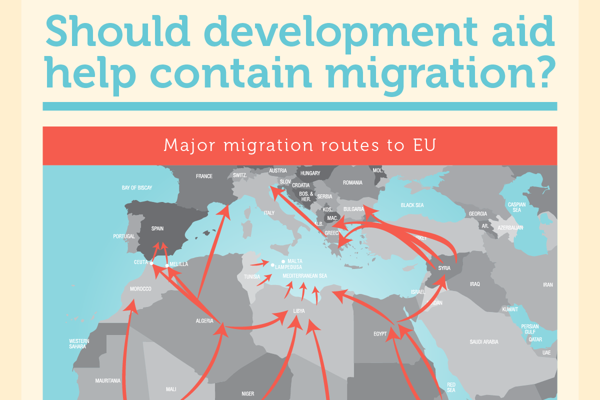 INFOGRAPHIC: Should development aid help contain migration?