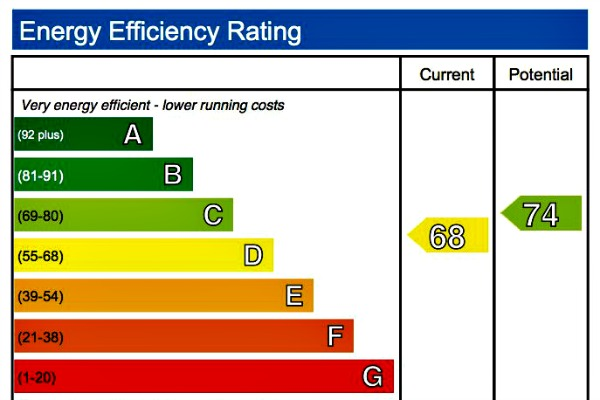 ENERGY EFFICIENT MORTGAGE, GREEN MORTGAGE, GREEN APPRAISAL, ESG MORTGAGE