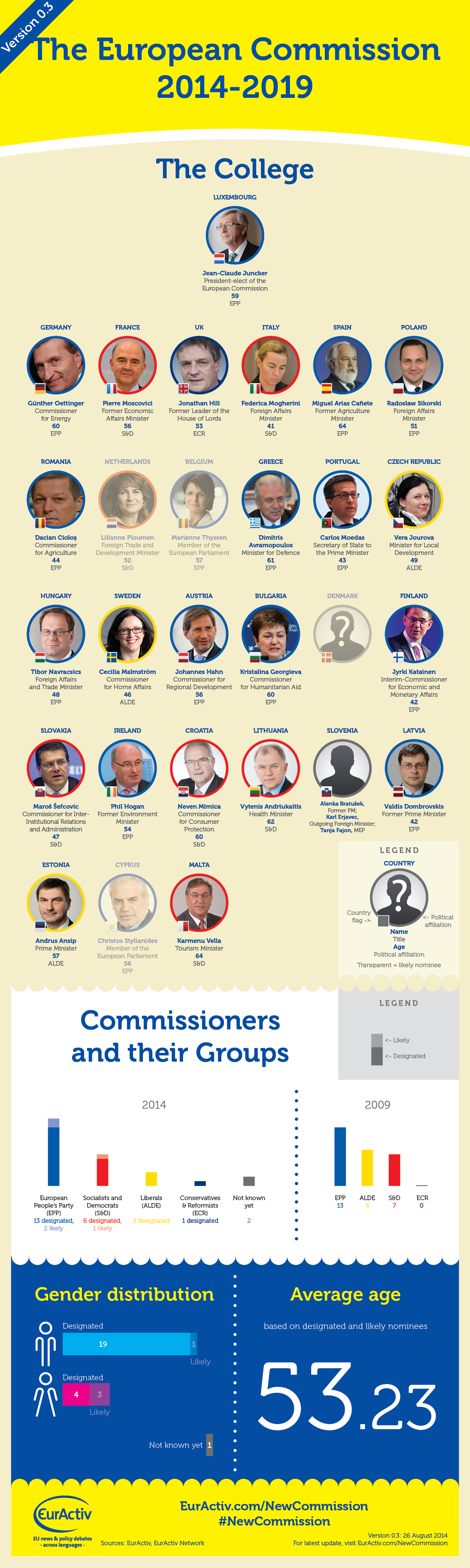 INFOGRAPHIC: Who's who in the new European Commission? [Version 0.3]