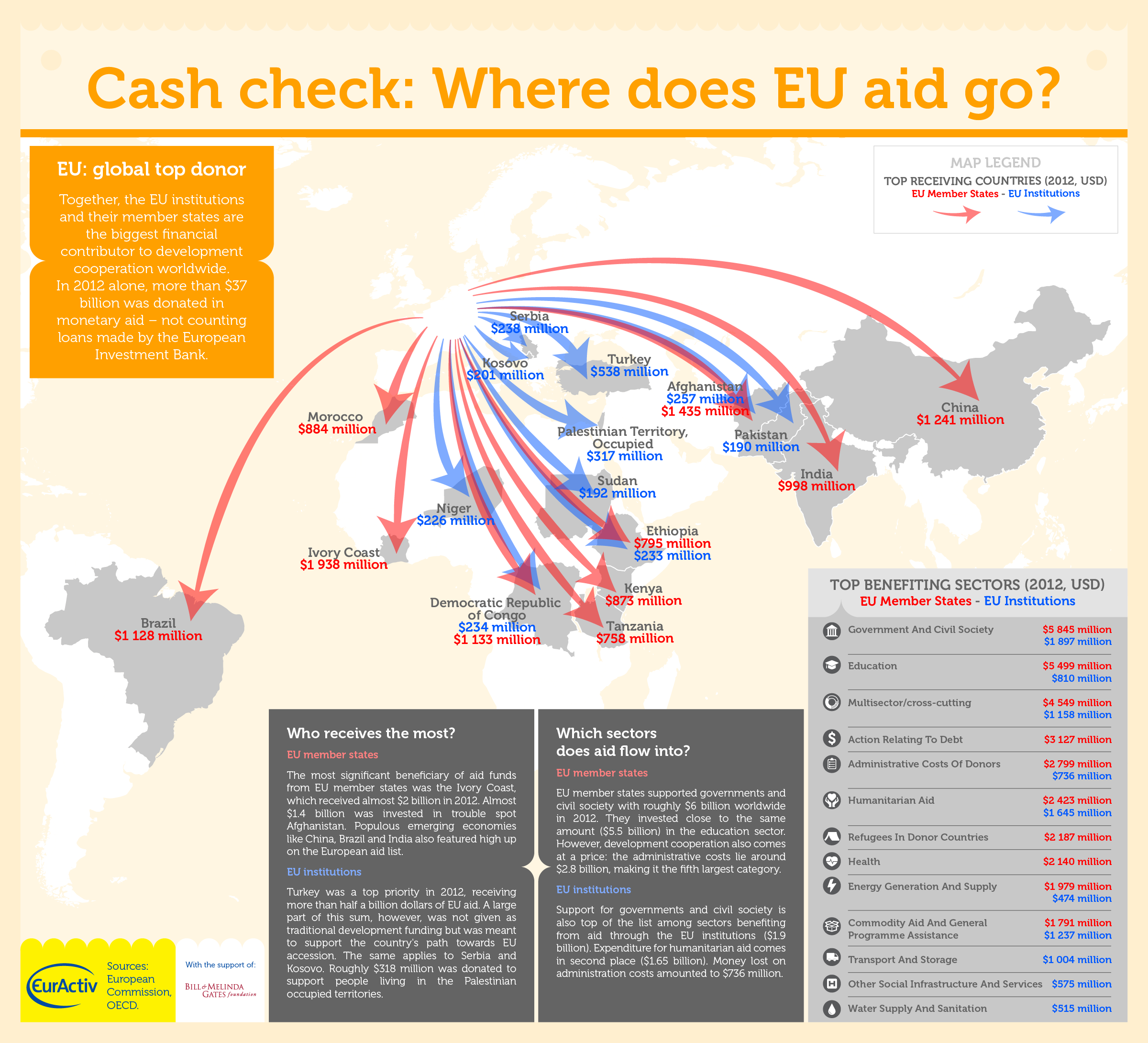 Cash check: Where does EU aid go?