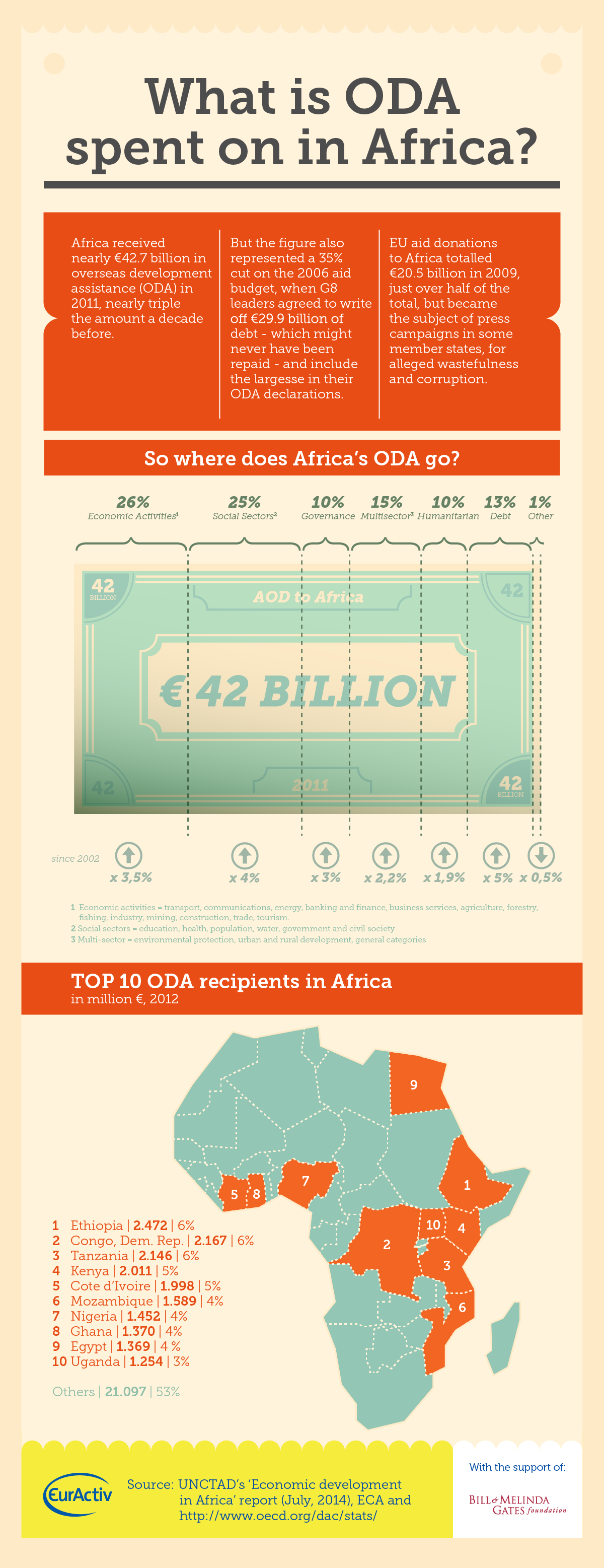 What is ODA spent on in Africa?