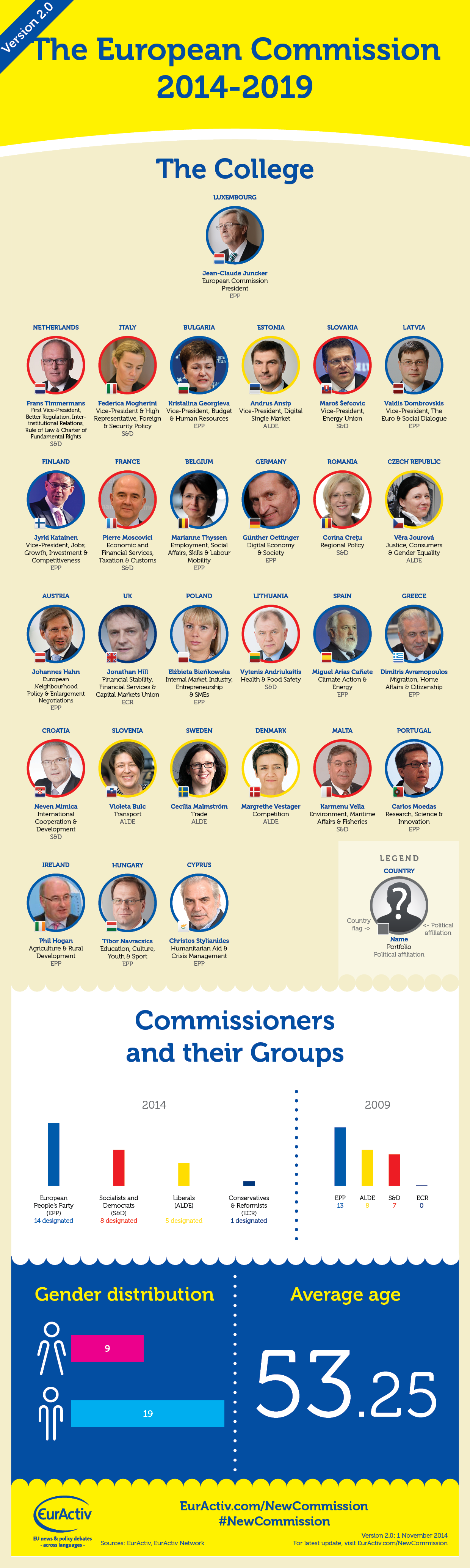 INFOGRAPHIC: Who's who in the new European Commission? [Version 2.0]