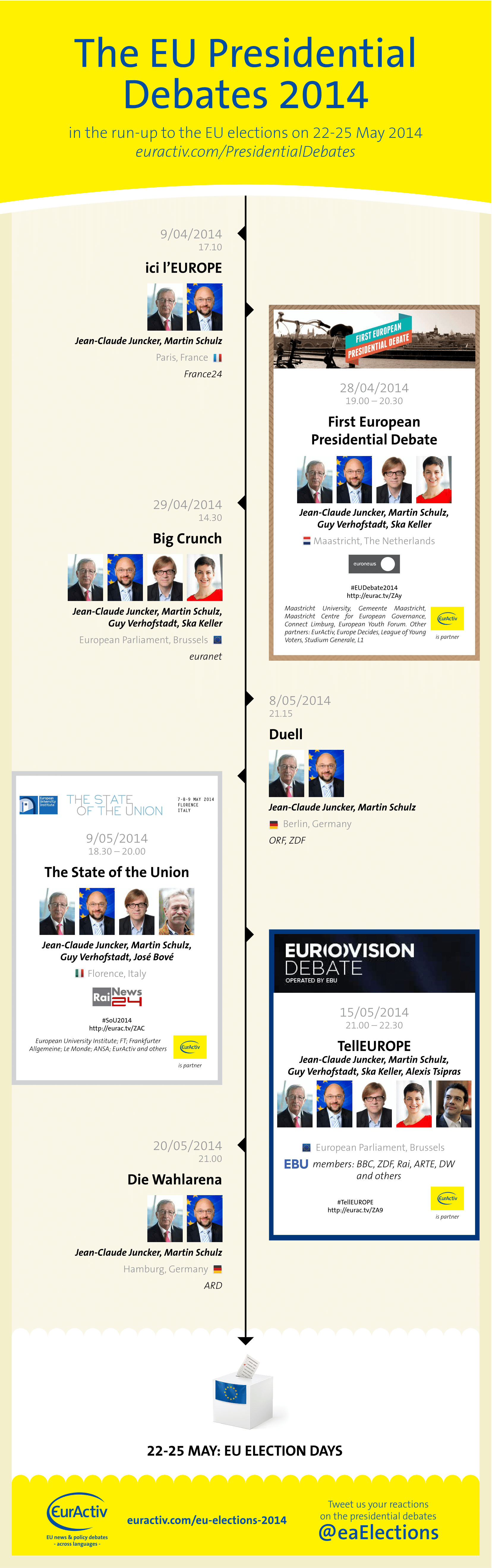 INFOGRAPHIC: EU Presidential Debates 2014