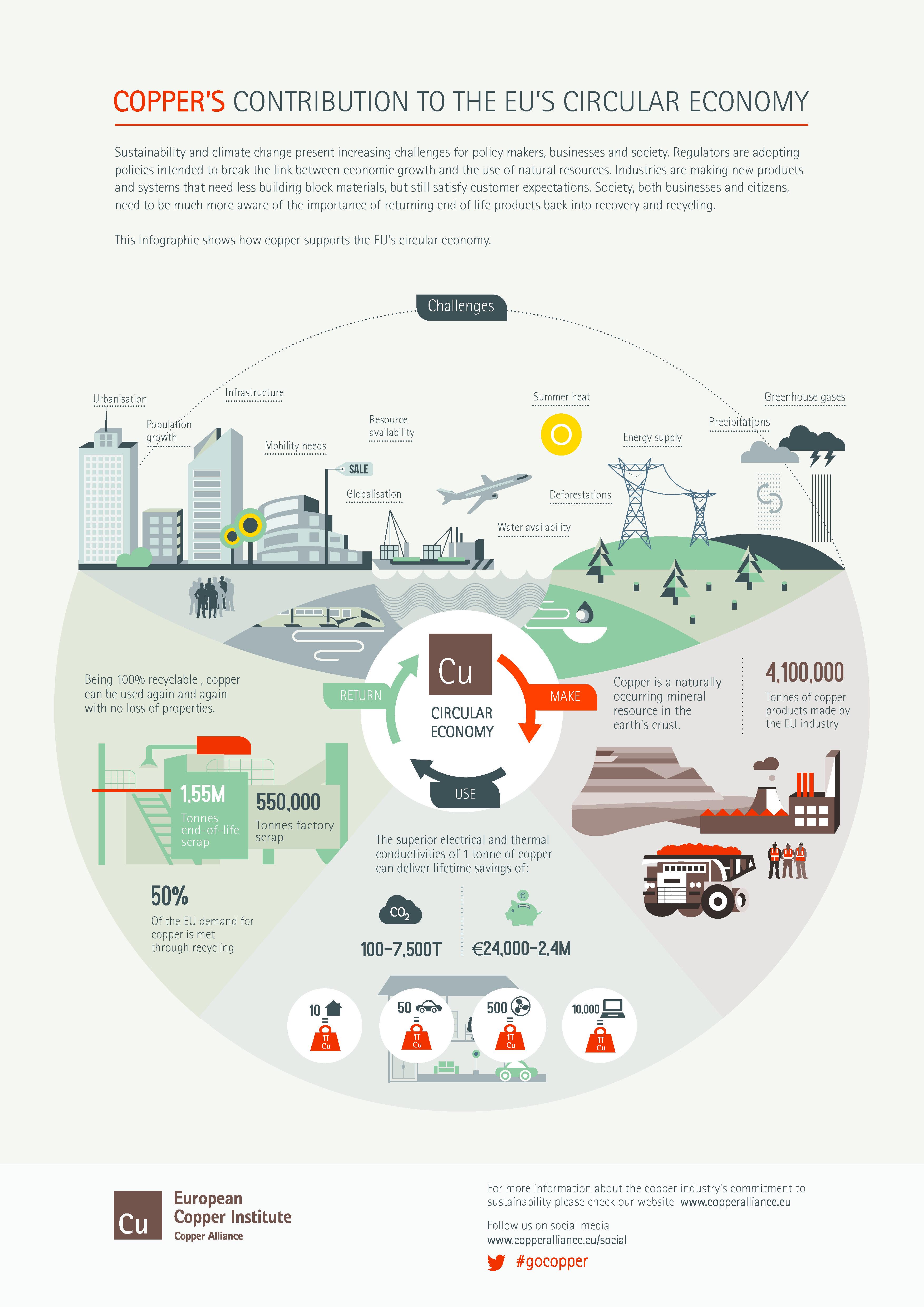 Copper U2019s Contribution To The Eu U2019s Circular Economy