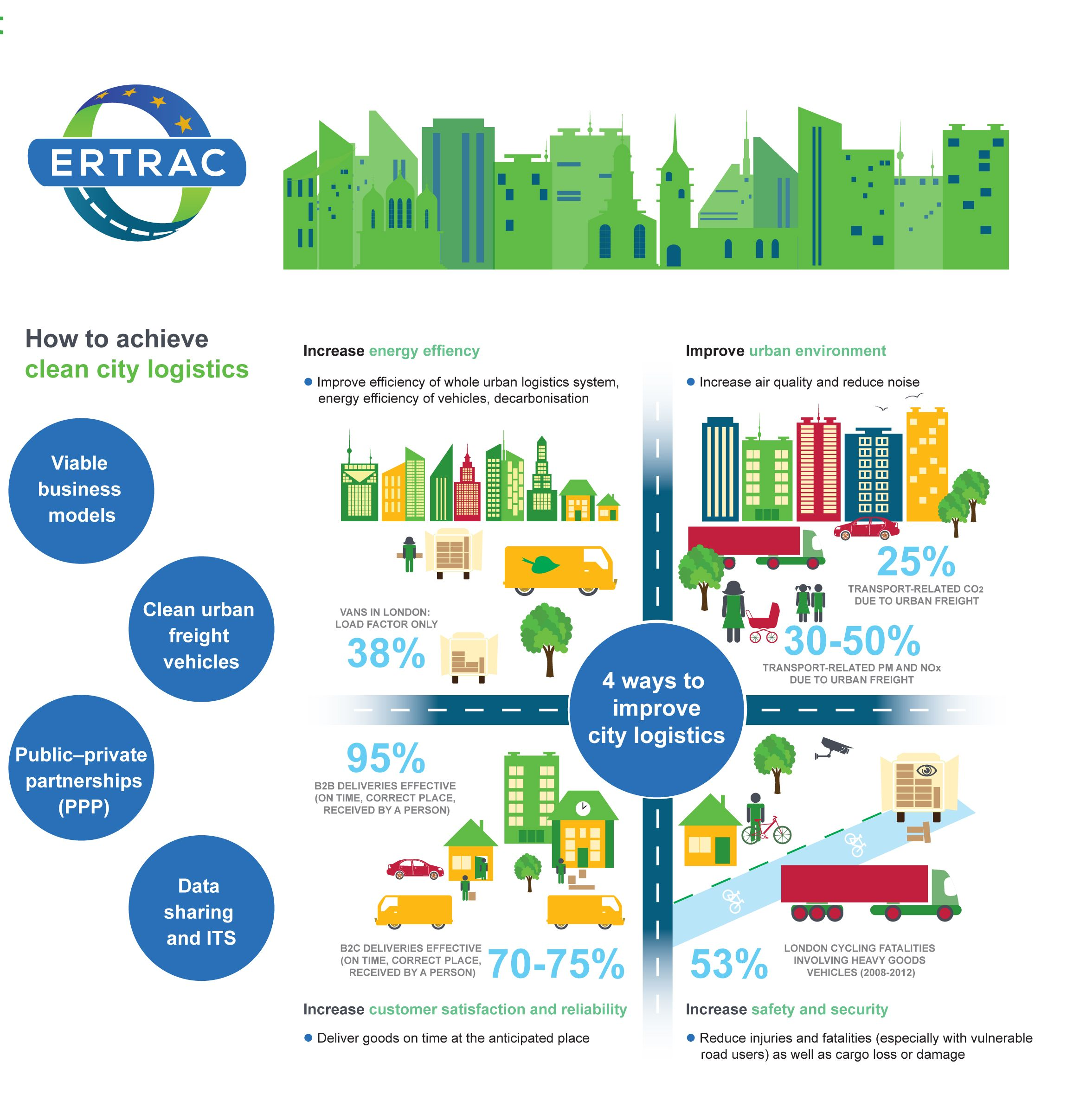 ERTRAC research roadmap: Next steps for urban freight