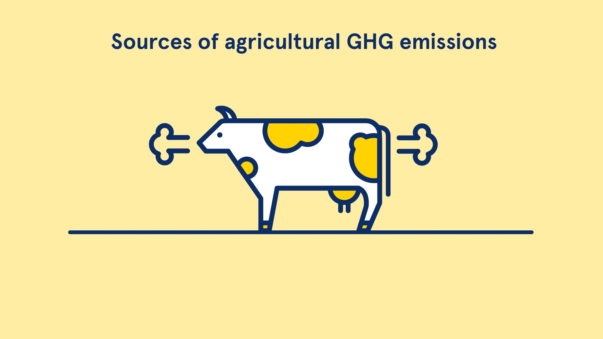 Sources of agricultural GHG emissions
