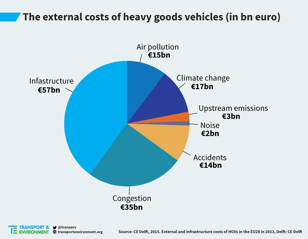 trucks costs