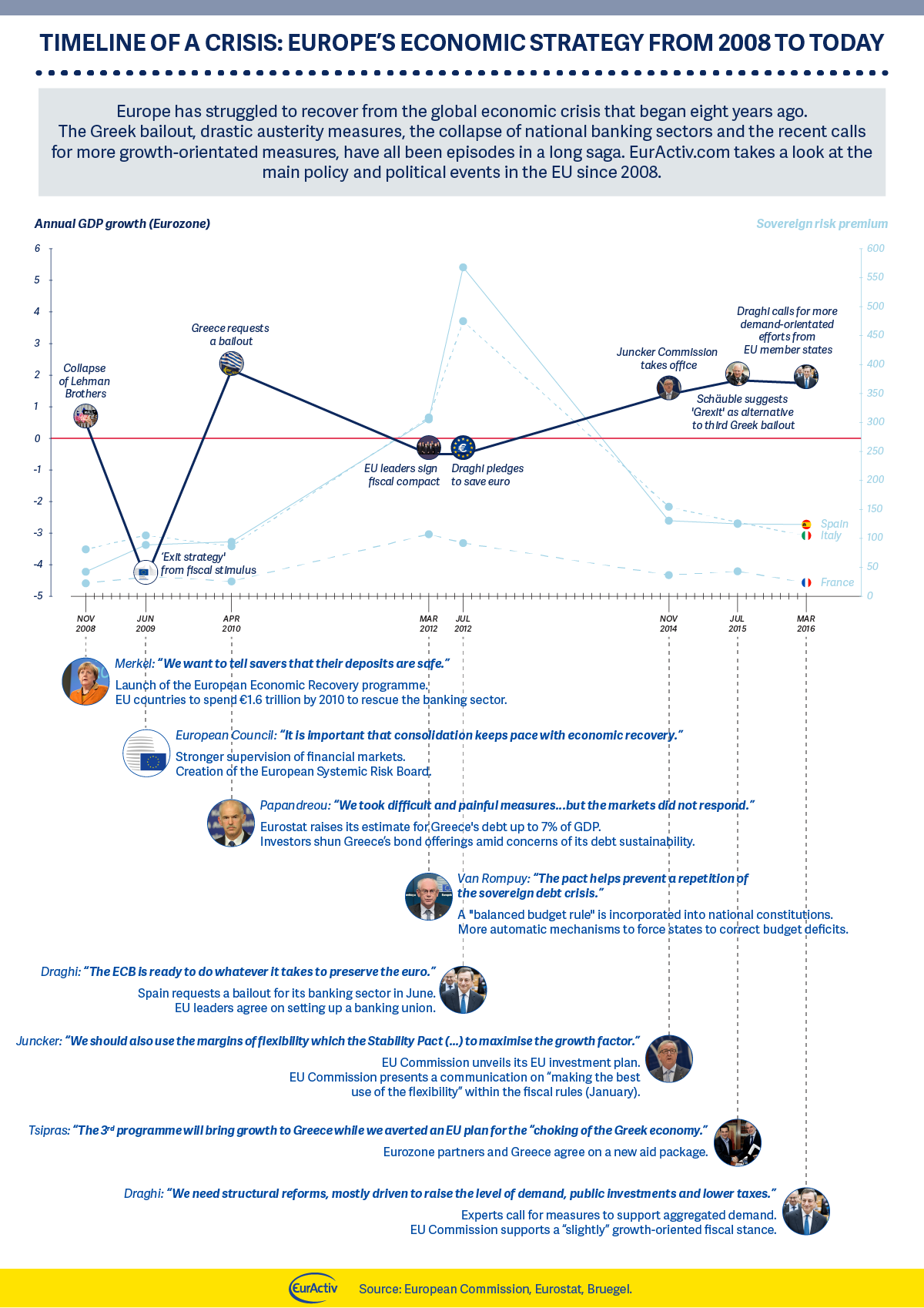 Timeline of a crisis: Europe's economic strategy from 2008 to today