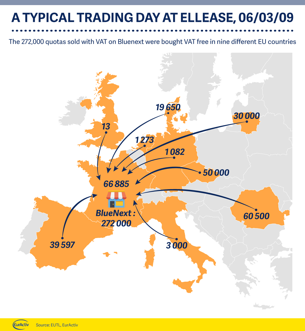 A typical trading day at Ellease, 06/03/09