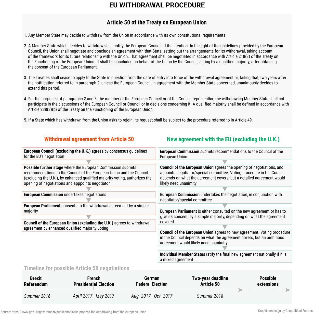 EU withdrawal procedure