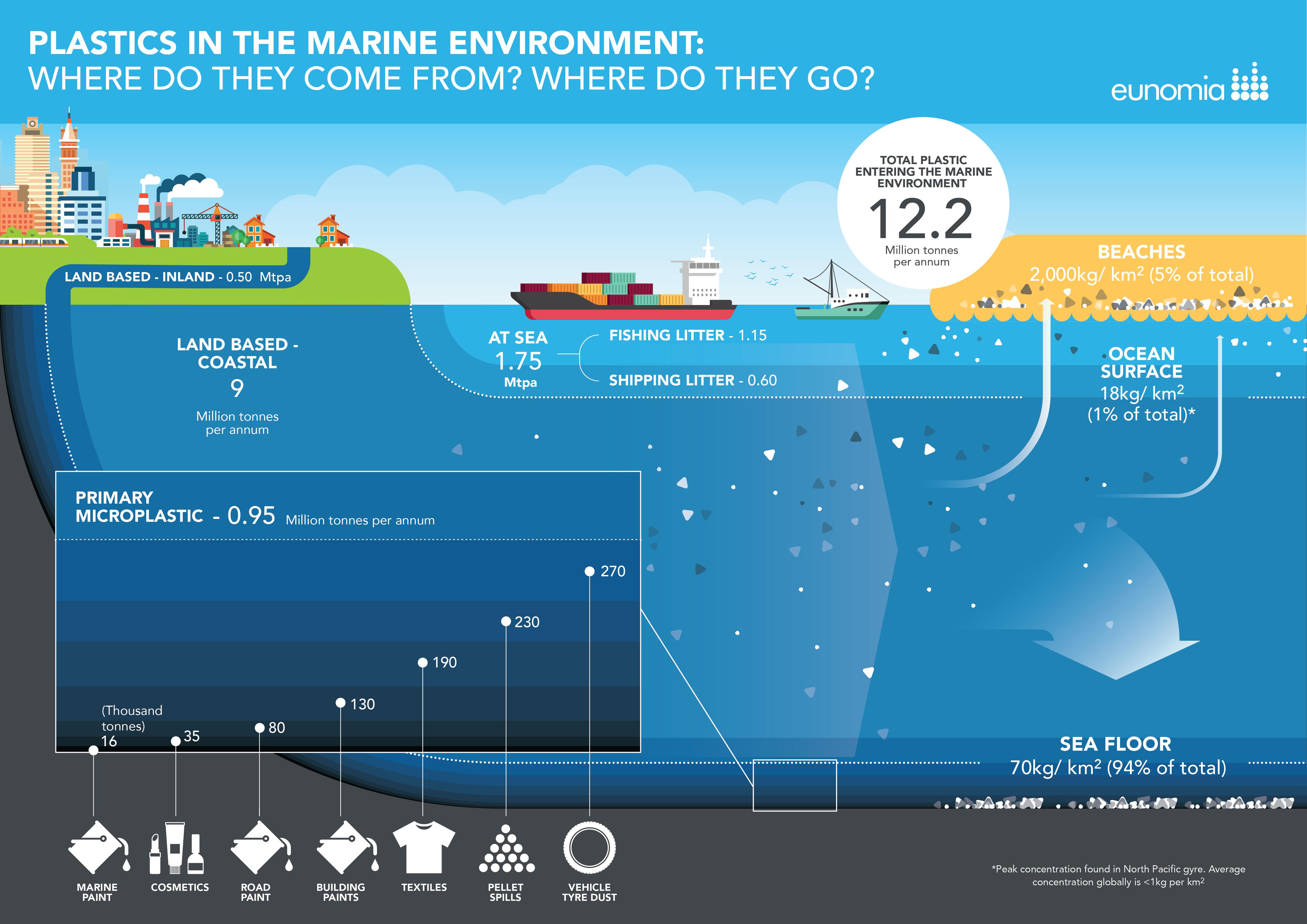 Marine plastics: Where do they come from? Where do they go?
