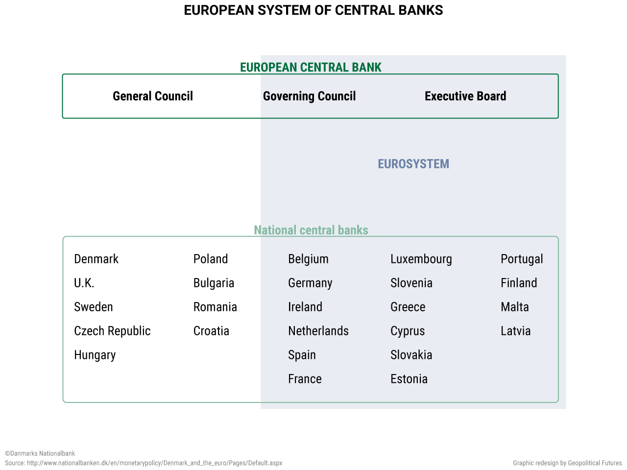 European system of central-banks