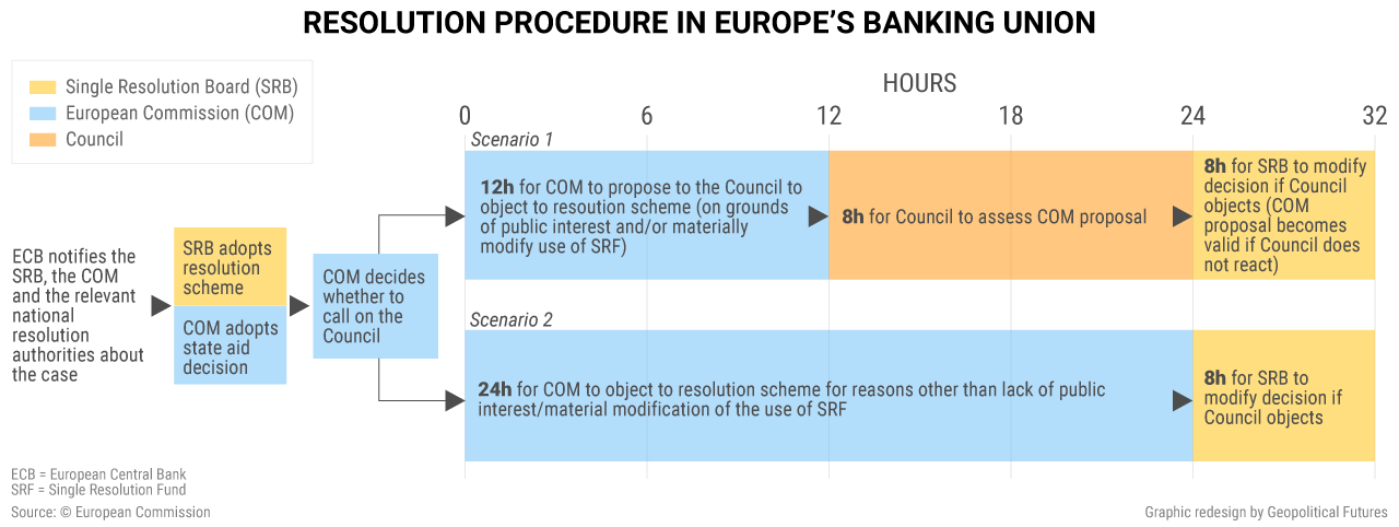 Resolution procedure banking union