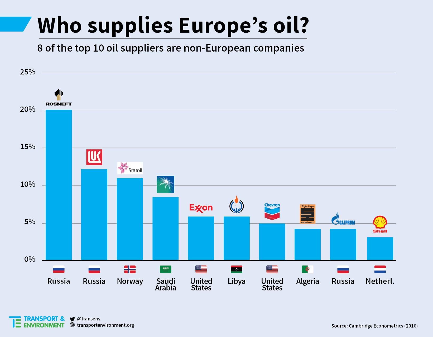 WhoSuppliesEuropesOil_ENG