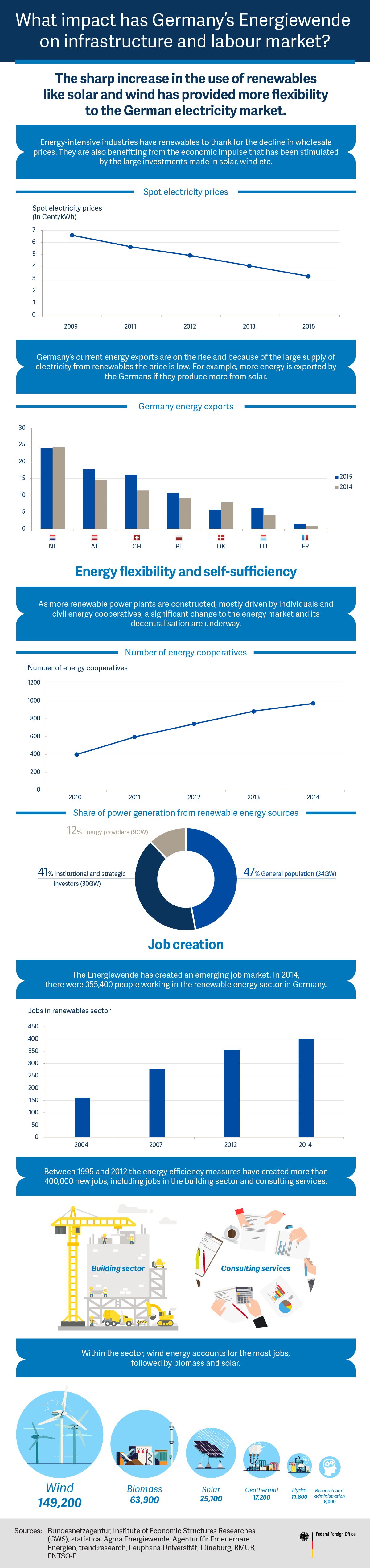 What impact has Germany's 'Energiewende' had on infrastructure and the labour market?
