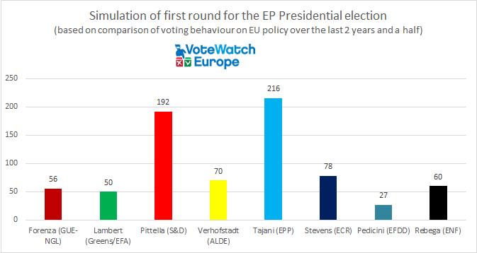 first-round-break-down-votewatch