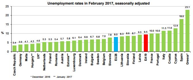 French Unemployment Still Above Eurozone Average Euractiv Com