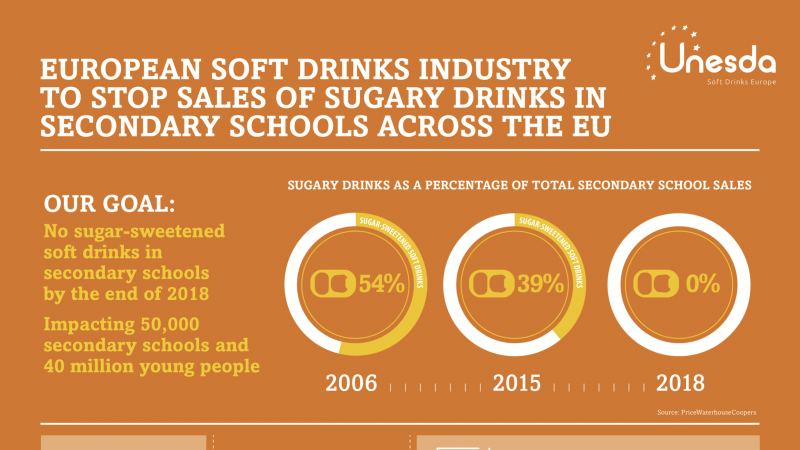 No sugar-sweetened soft drinks in secondary schools by end of 2018