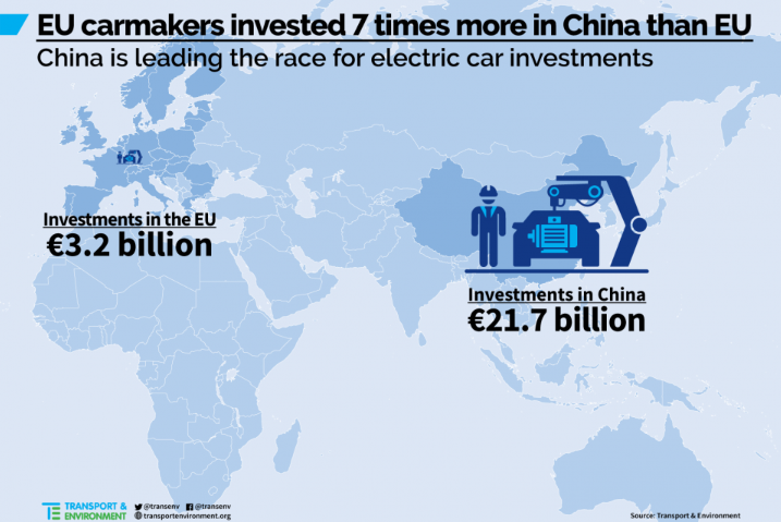 China S Ambitious Mandate Requiring Carmakers To Manufacture Electric Vehicles In Its Territory Is A Key Driver Of Investment Evs One Which Europe