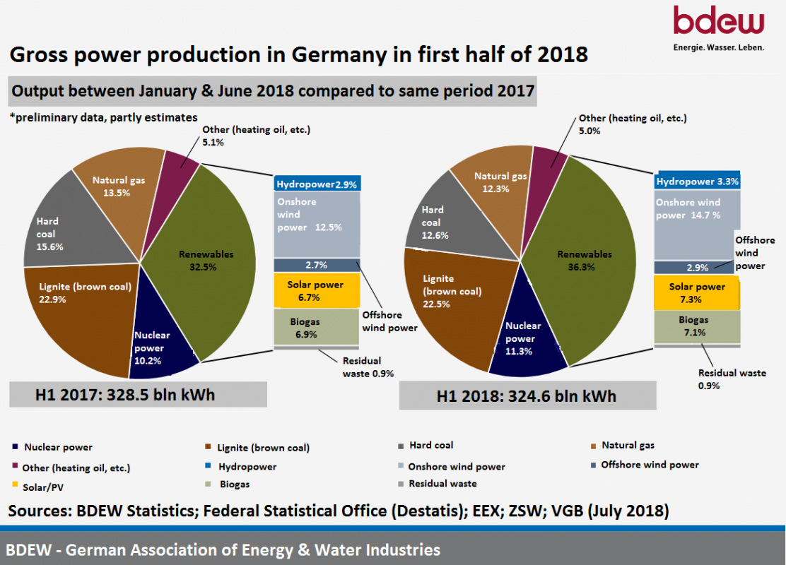 German Coal Trounced By Renewables For First Time Diagram The Generation Of Electricity From A Fossil Fuel Such As In Comparison To Same Period 2017 Only Met 325 Six Months Last Year With Generating 385