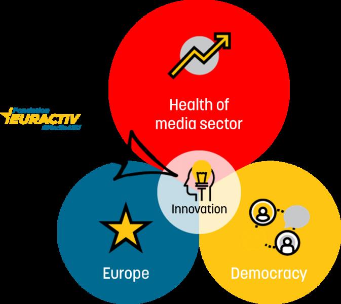 Fondation Euractiv goals