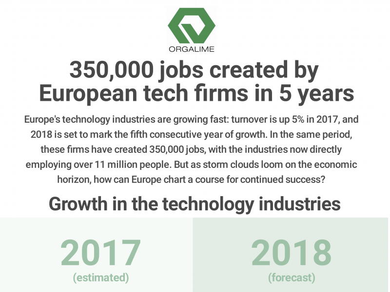 350000 Jobs Created By European Tech Firms In Five Years Euractiv