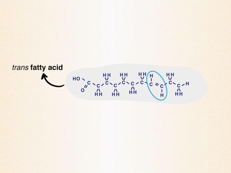 Regulating trans fats in food