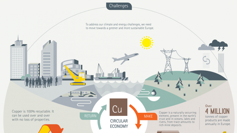 Copper and the Circular Economy