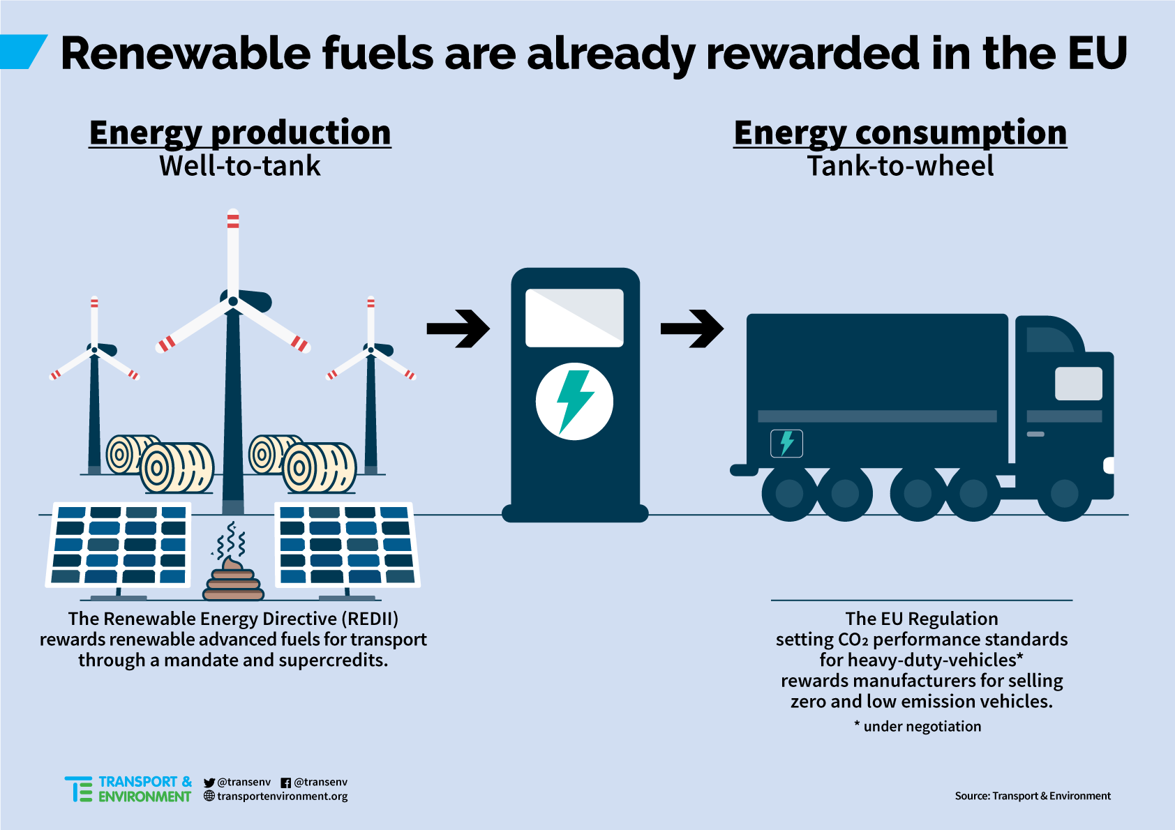 Why rewarding renewable fuels under the truck CO2 regulation would