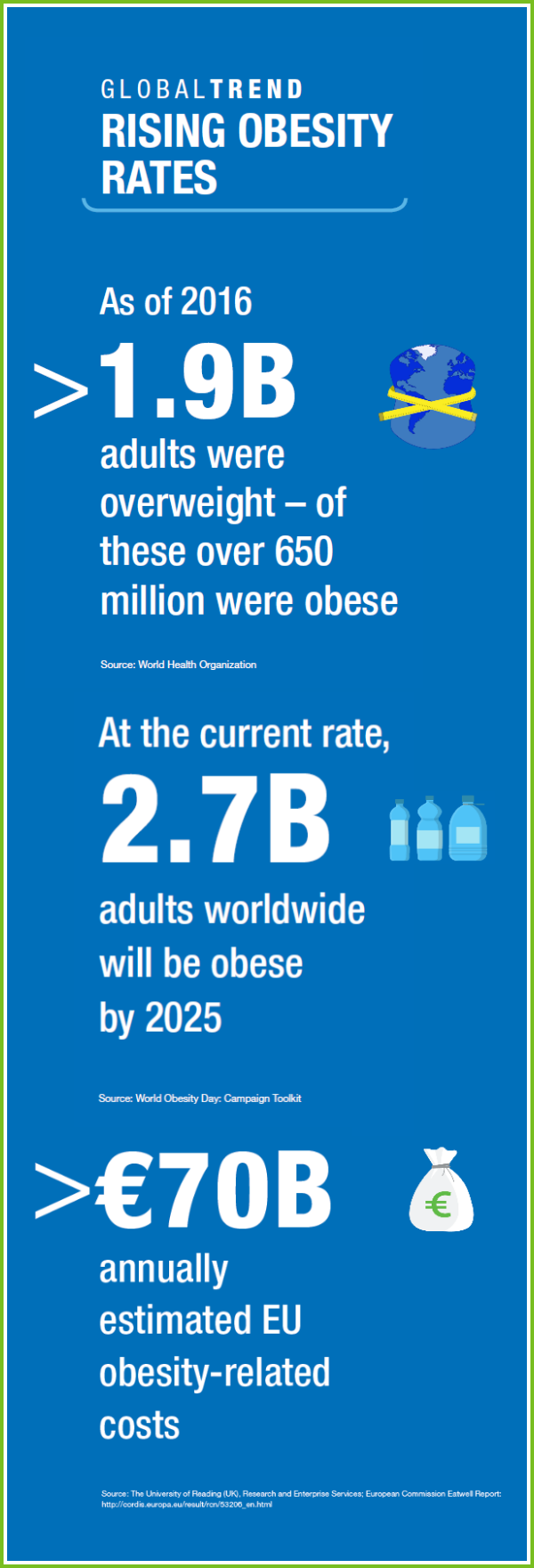 Global Trend: Rising obesity rates