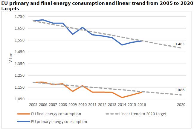 EU at risk of missing 2020 energy efficiency targets