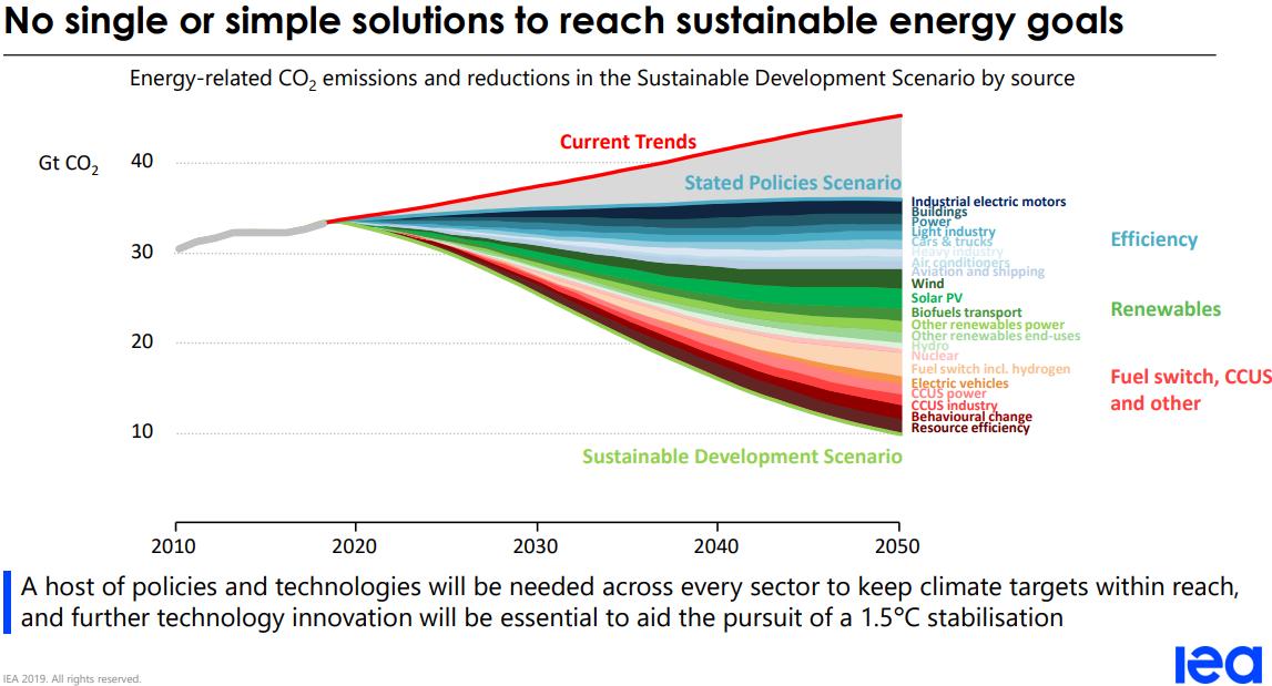 IEA World Energy Outlook 2019