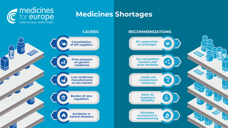 Medicines shortages: Causes and recommendations [Promoted content]