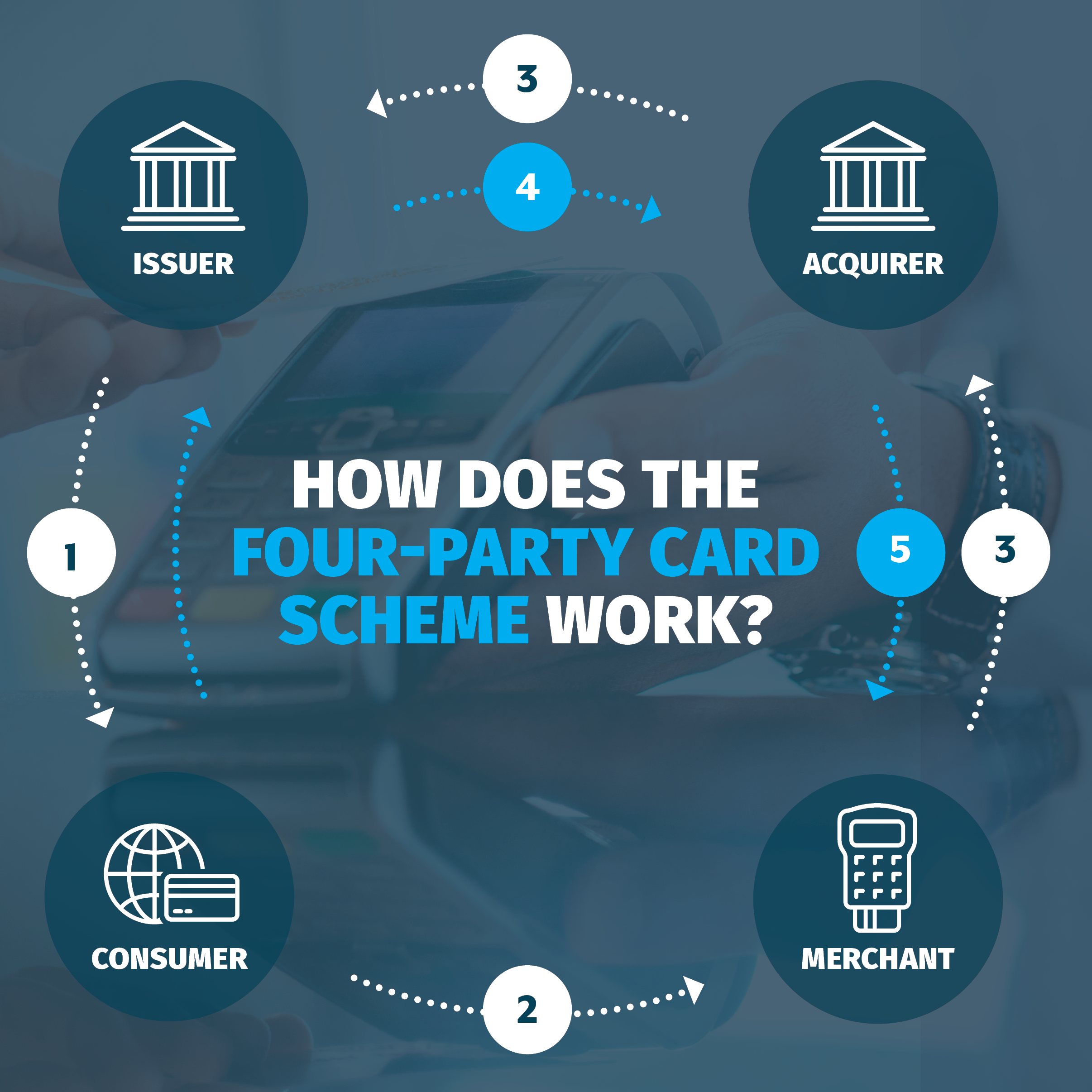 How does the four-party scheme work?