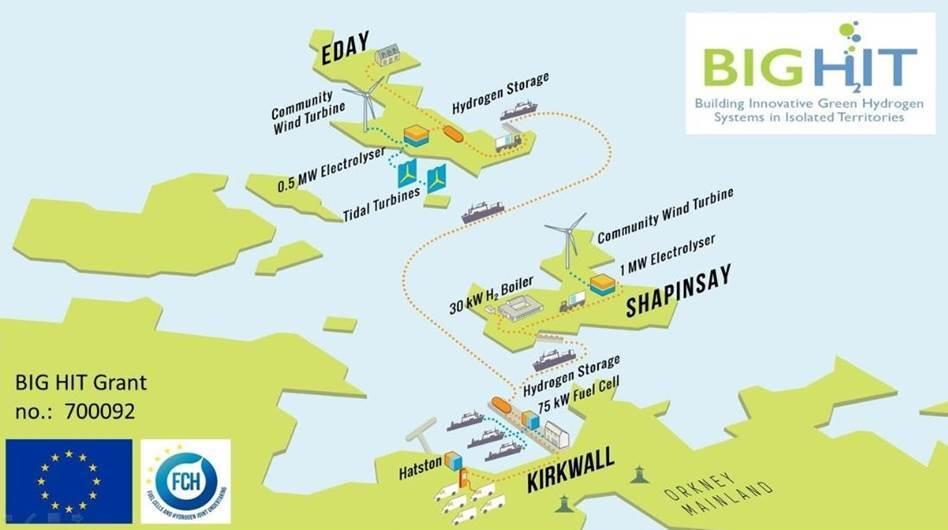 Orkney Islands Hydrogen