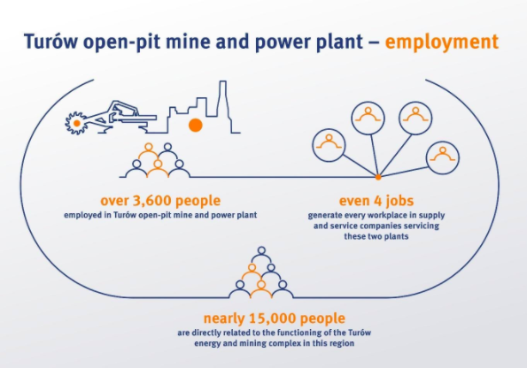 Turów open-pit mine and power plant - employment