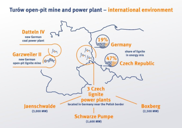 Turów open-pit mine and power plant - international environment