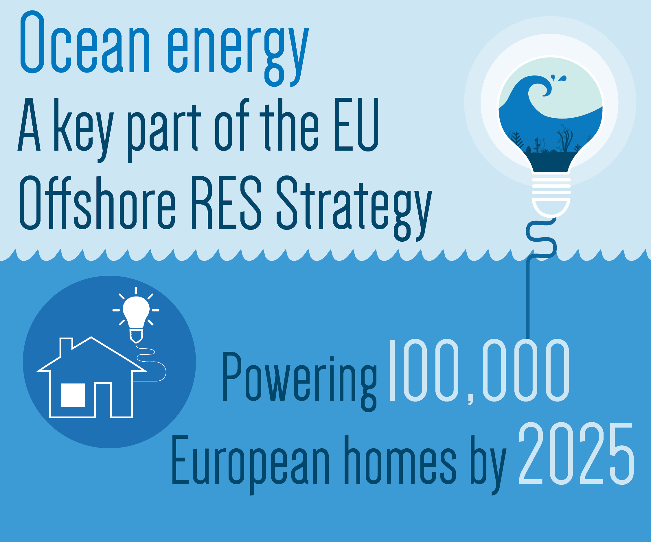 Ocean Energy powering European homes