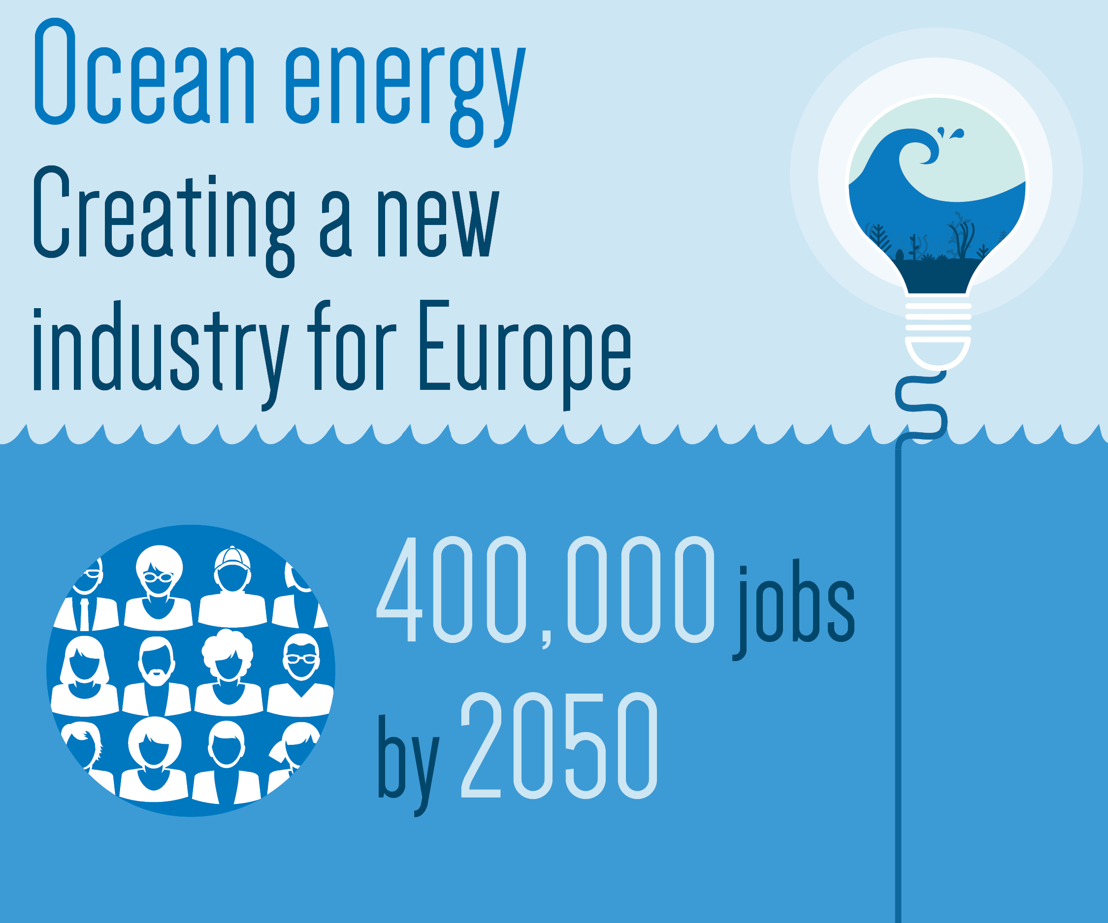 Ocean Energy creating jobs